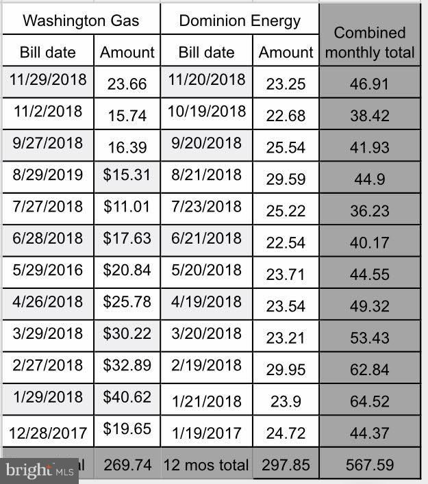 Utilities - 7011 FALLS REACH DR #310, FALLS CHURCH